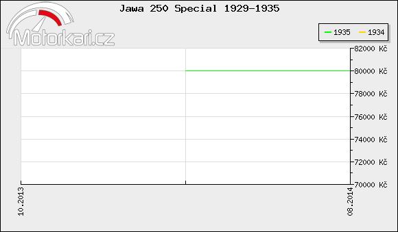 Jawa 250 Special 1929-1935