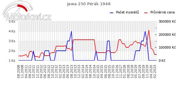 Jawa 250 Pérák 1948