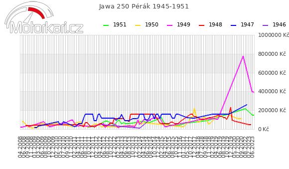 Jawa 250 Pérák 1945-1951