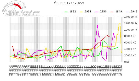 ÈZ 150 1946-1952