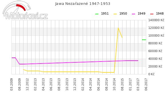 Jawa Nezaøazené 1947-1953