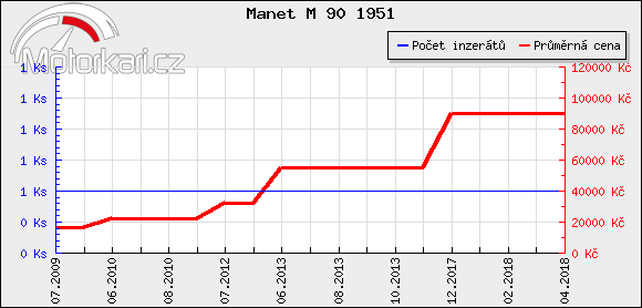 Manet M 90 1951