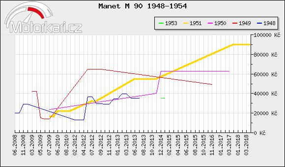 Manet M 90 1948-1954