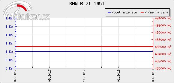 BMW R 71 1951