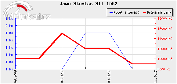Jawa Stadion S11 1952