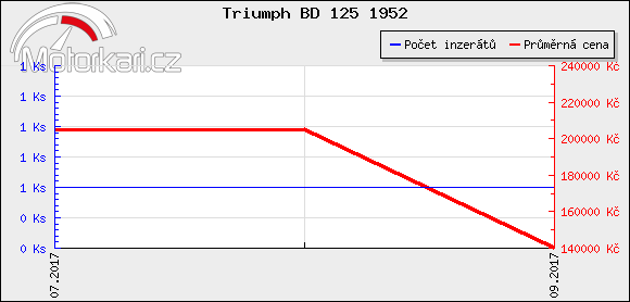 Triumph BD 125 1952