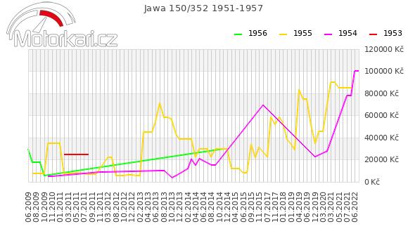 Jawa 150/352 1951-1957