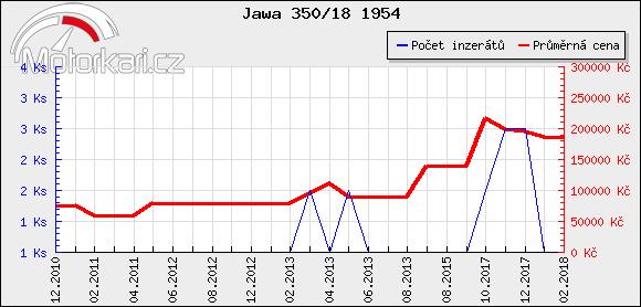 Jawa 350/18 1954