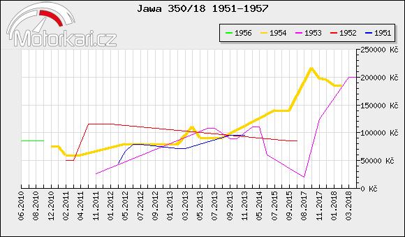 Jawa 350/18 1951-1957