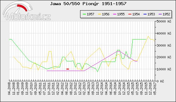 Jawa 50/550 Pionýr 1951-1957