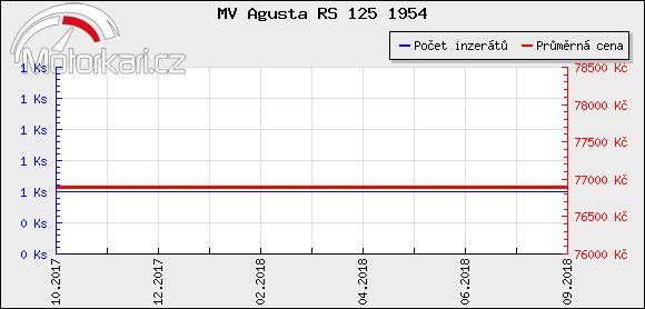 MV Agusta RS 125 1954