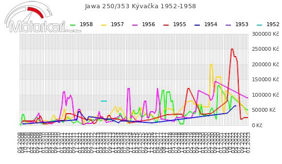 Jawa 250/353 Kývaèka 1952-1958