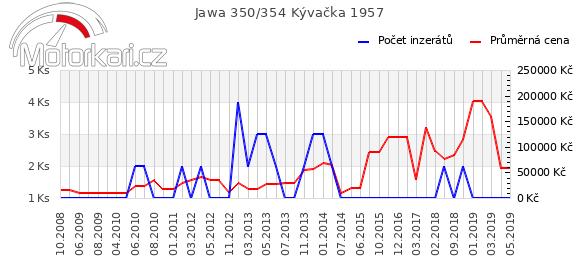 Jawa 350/354 Kývaèka 1957