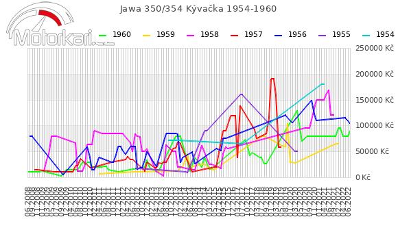 Jawa 350/354 Kývaèka 1954-1960