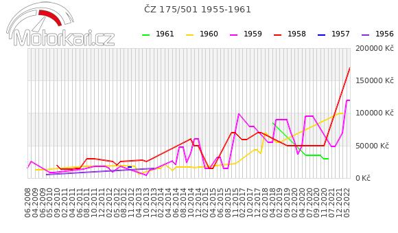 ÈZ 175/501 1955-1961