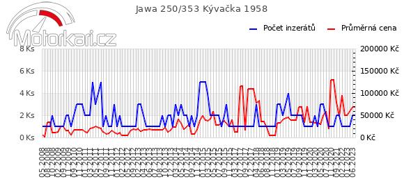 Jawa 250/353 Kývaèka 1958