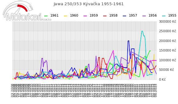 Jawa 250/353 Kývaèka 1955-1961