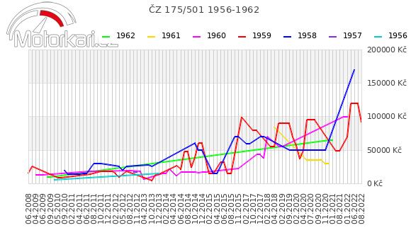 ÈZ 175/501 1956-1962