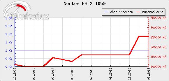 Norton ES 2 1959