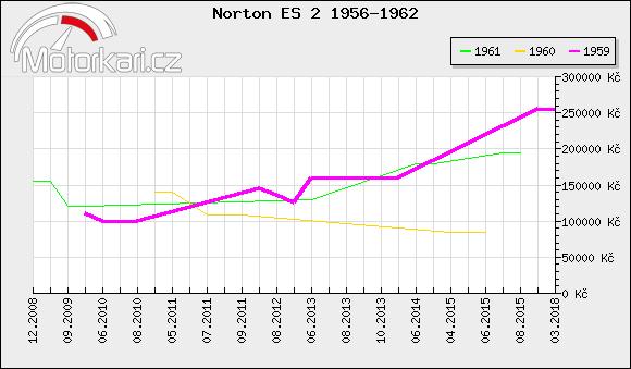 Norton ES 2 1956-1962