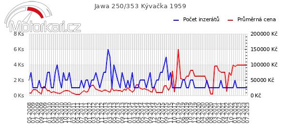 Jawa 250/353 Kývaèka 1959