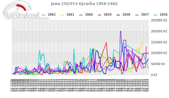 Jawa 250/353 Kývaèka 1956-1962