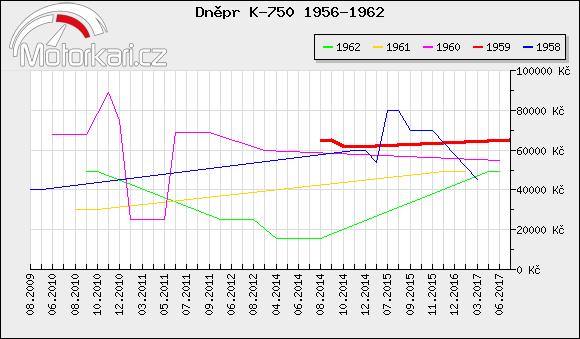Dnìpr K-750 1956-1962