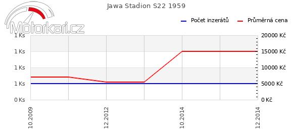 Jawa Stadion S22 1959