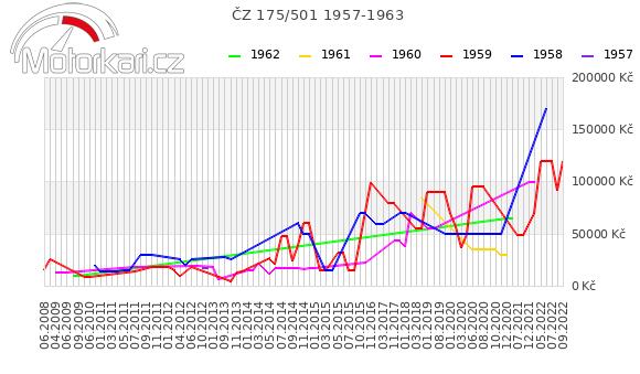 ÈZ 175/501 1957-1963