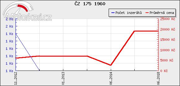 ÈZ 175 1960
