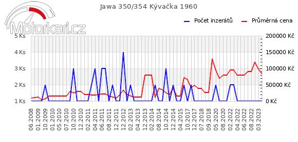 Jawa 350/354 Kývaèka 1960