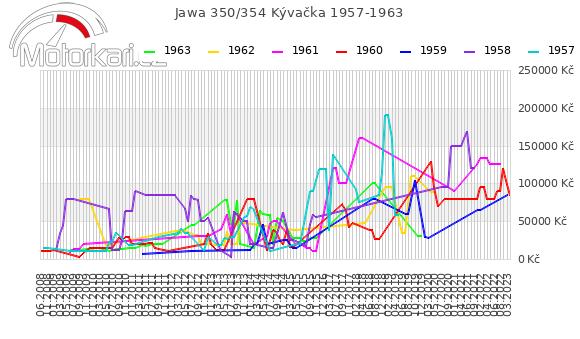 Jawa 350/354 Kývaèka 1957-1963