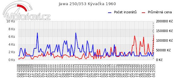 Jawa 250/353 Kývaèka 1960