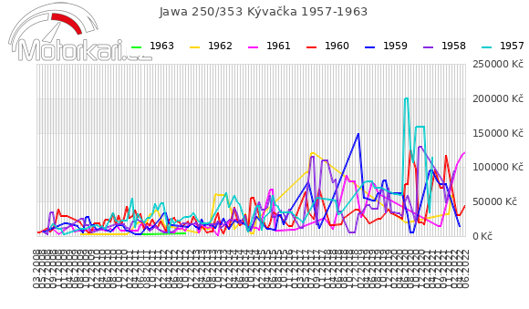Jawa 250/353 Kývaèka 1957-1963