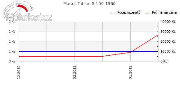 Manet Tatran S 100 1960