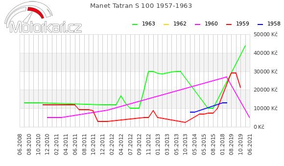 Manet Tatran S 100 1957-1963