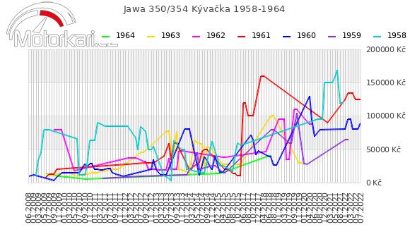Jawa 350/354 Kývaèka 1958-1964