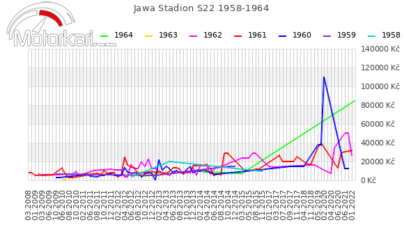 Jawa Stadion S22 1958-1964
