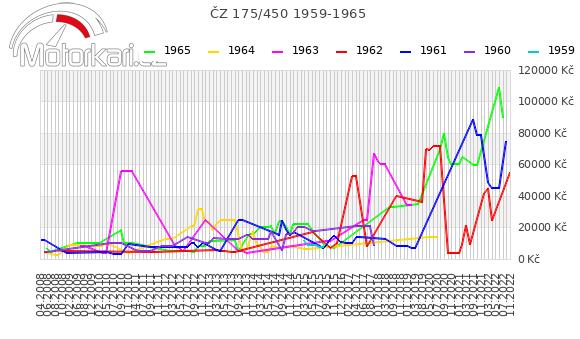 ÈZ 175/450 1959-1965