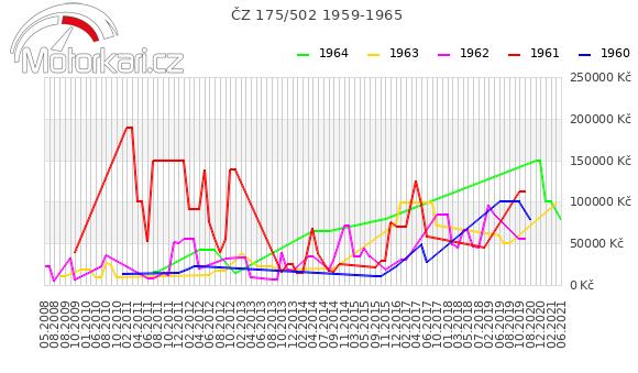ÈZ 175/502 1959-1965