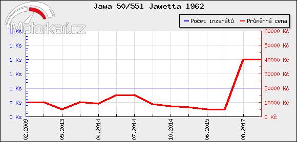 Jawa 50/551 Jawetta 1962