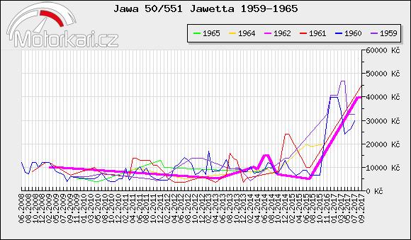 Jawa 50/551 Jawetta 1959-1965