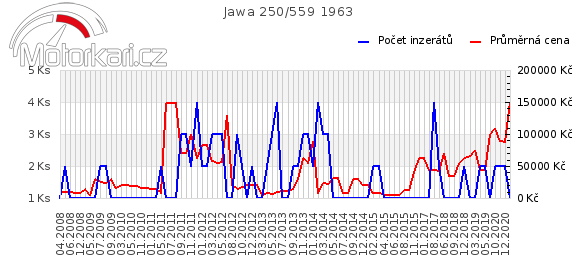 Jawa 250/559 1963