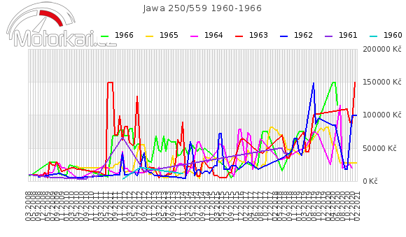 Jawa 250/559 1960-1966