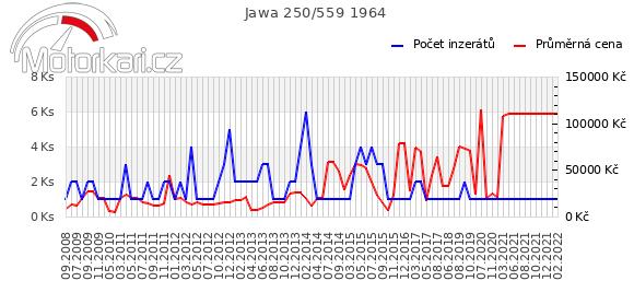 Jawa 250/559 1964