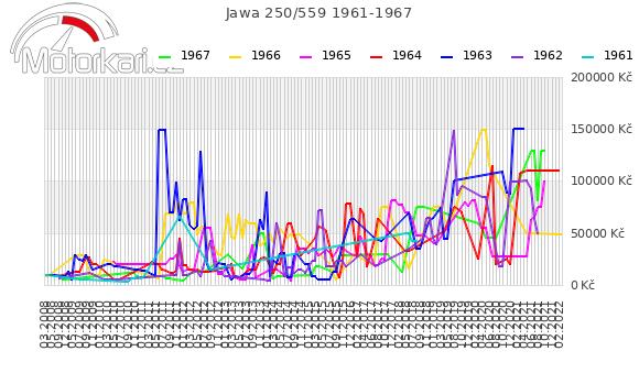 Jawa 250/559 1961-1967