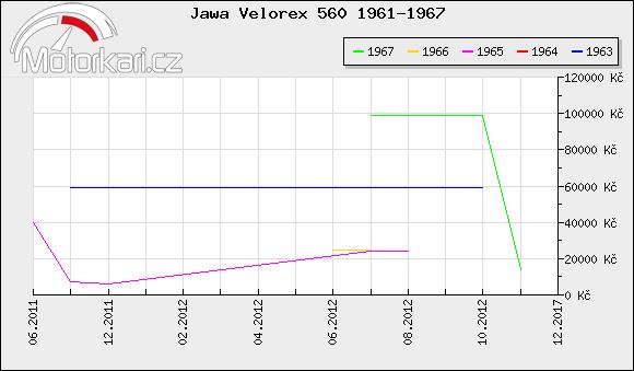 Jawa Velorex 560 1961-1967