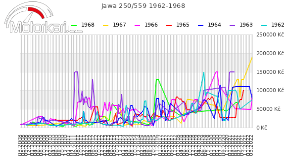 Jawa 250/559 1962-1968