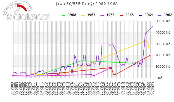 Jawa 50/555 Pionýr 1962-1968