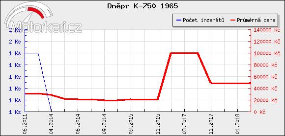 Dnìpr K-750 1965